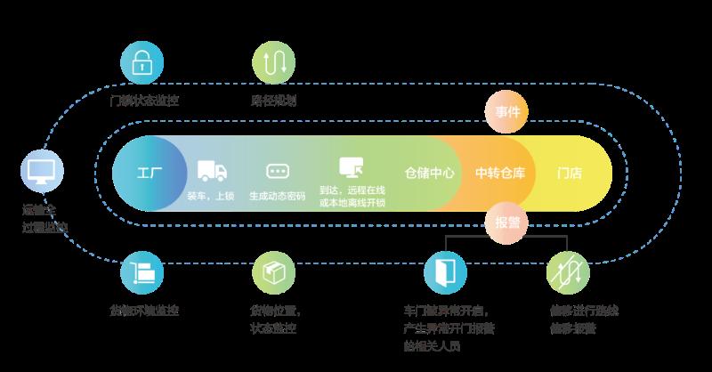 物流在途资产数字化管理解决方案