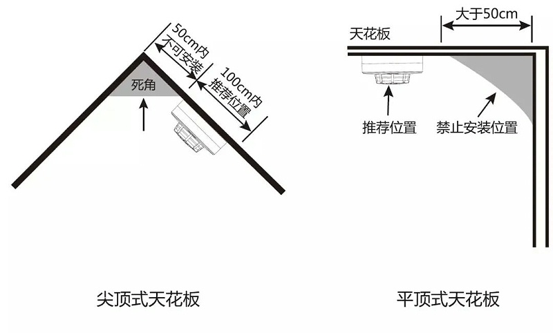 烟感探测器安装