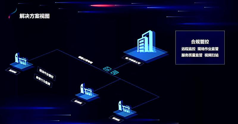 加油站远程视频监控系统拓扑