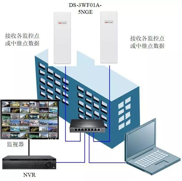 工地专用网桥组网