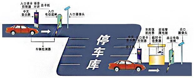 车牌识别系统方案