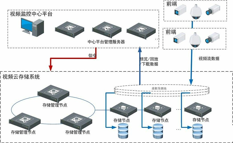 监控系统云存储方式