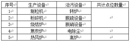 现场生产、治污设备清单