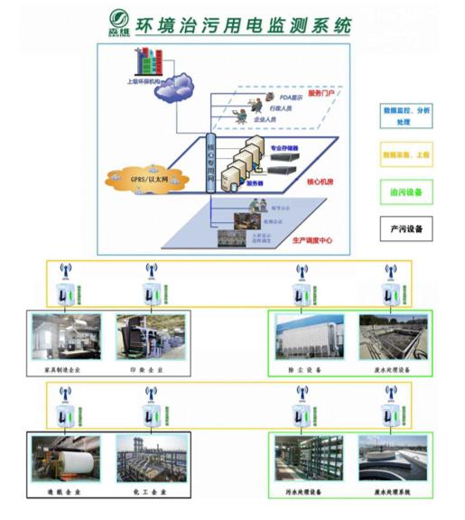 终端网络拓扑结构图