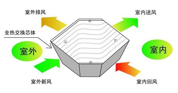 热交换新风系统芯体换热原理