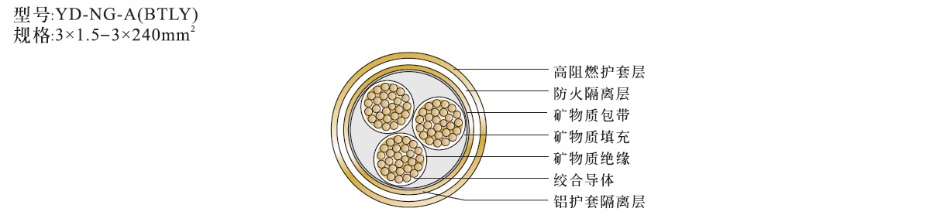 3芯矿物绝缘电缆NG-A(BTLY)结构图