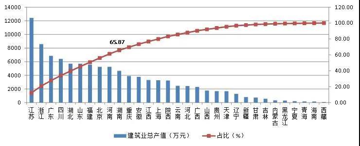 图1 2020年上半年各地区建筑业总产值排序