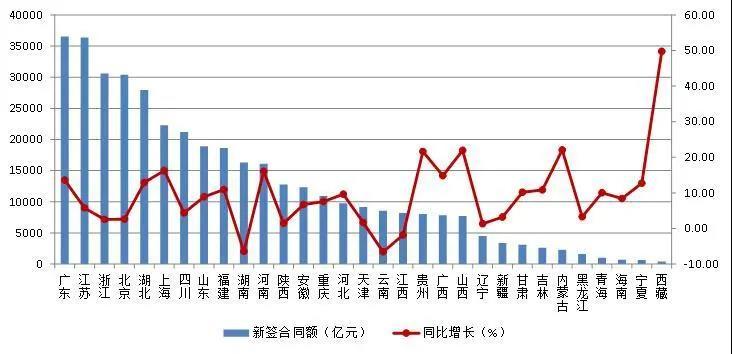 图3 2020年上半年各地区建筑业企业新签合同额及增速