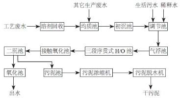 制药废水工艺流程