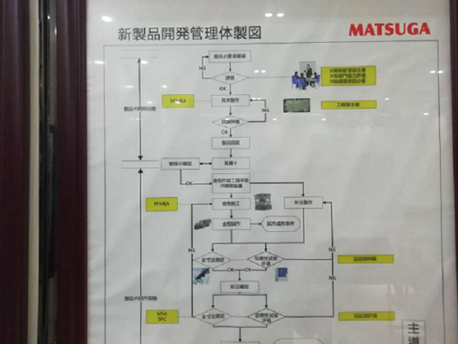 东莞模具厂产品开发流程