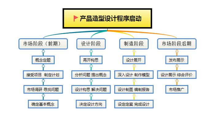 东莞模具厂程序启动流程