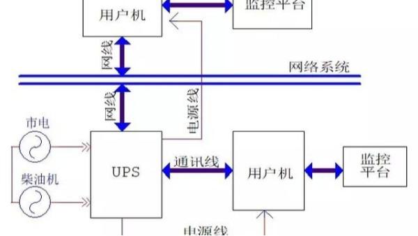 弱电工程UPS不间断电源全套基础知识