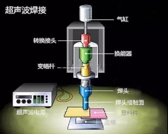 超声波焊接机图解
